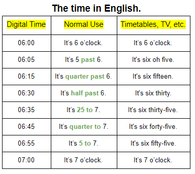 The time in English